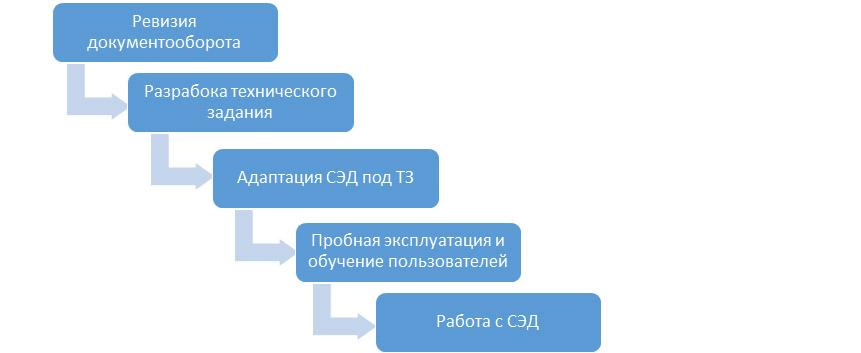 автоматизацию документооборота проводят в несколько этапов